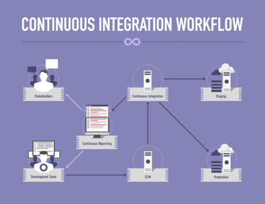 Workflow intégration continue Jenkins Capistrano
