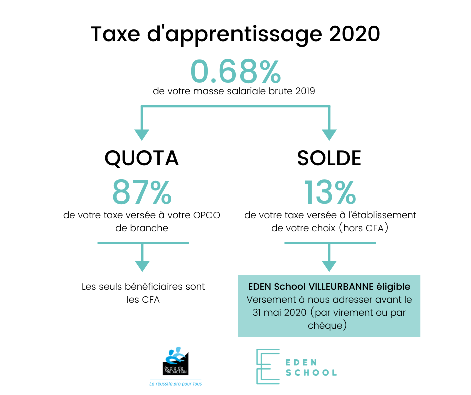 Taxe apprentissage EDEN School 2020
